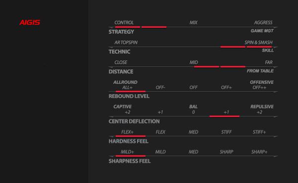 Xiom Aigis asztalitenisz ütőfa teljesítmény táblázata
