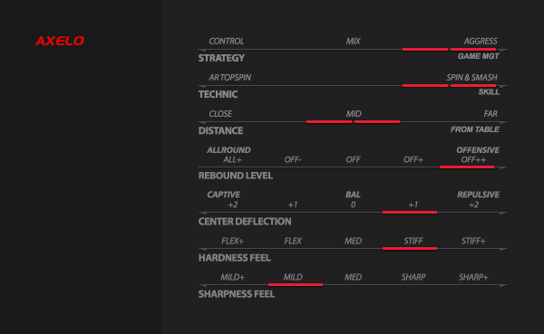 Xiom Axelo asztalitenisz ütőfa teljesítmény táblázata