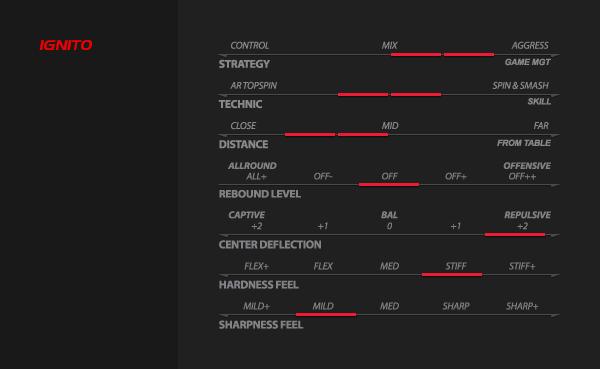 Xiom Ignito asztalitenisz ütőfa teljesítmény táblázat