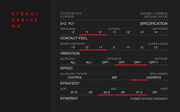 Xiom Stradivarius asztalitenisz ütőfa teljesítmény táblázata