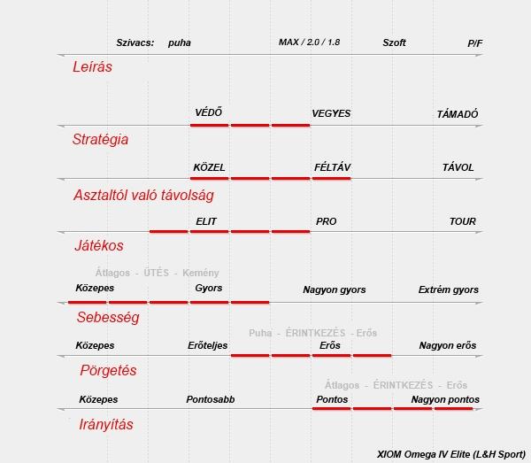 Xiom Omega IV Elite asztalitenisz borítás teljesítmény táblázat